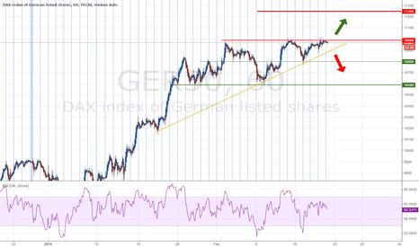 GER30: Bull over 11k, Bear under the ascendant support