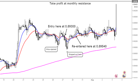 EURGBP: Patience is virtue with this annoying pair