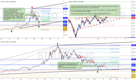 BTCUSD: Some ideas on BTC using my value channel