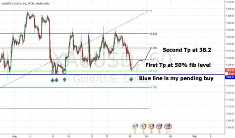 XAUUSD: Clear 61.8 FIB level on gold.