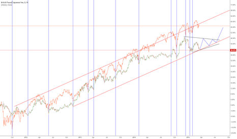 GBPJPY: GBPJPY (+/- SPX 500) on a crossroad
