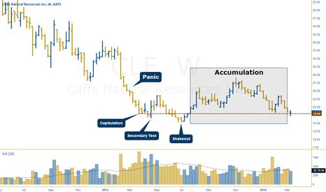 CLF: Wyckoff Analysis of Cliffs Natural Resources $CLF