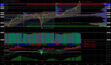 DXY: US Dollar Index - Short @95,177