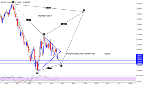 GBPUSD: GBPUSD SHORT BASED ON BREAKOUT AND POTENTIAL PATTERN