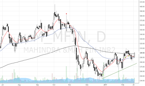 M_MFIN: MMFS ready to swing high