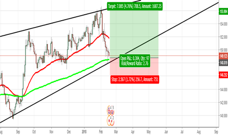GBPJPY: Daily Buy