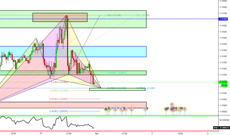 EURUSD: Possible purchase at 1.1140