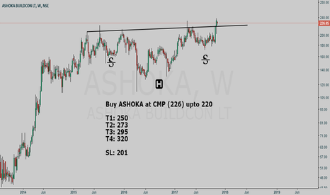 ASHOKA: ASHOKA BUILDCON LT buy setup