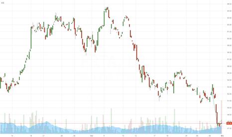 PRTA: $PRTA - short setup (hourly chart) - DayTrade