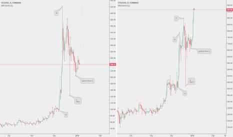 ETHUSD: LITECOIN Near Volatility Point in Upward Count