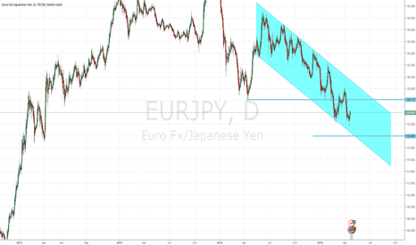EURJPY: Retracement for the upside but im a seller