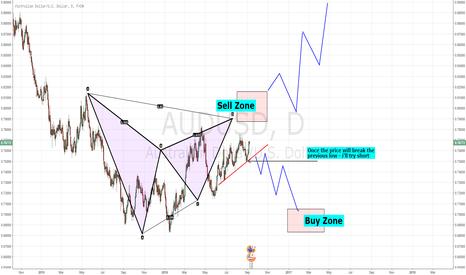 AUDUSD: Potential Market Move