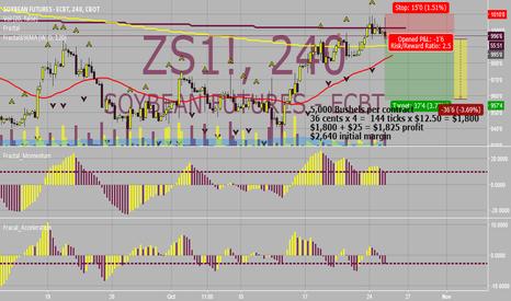 ZS1!: ***Short Opp***