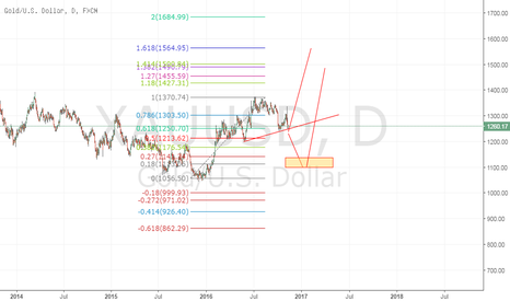 XAUUSD: gold HS or wB done