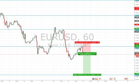 EURUSD: FOMC Rate Decision EUR/USD