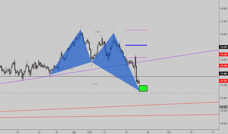 EURJPY: Butterfly Bullish (short-long setup)