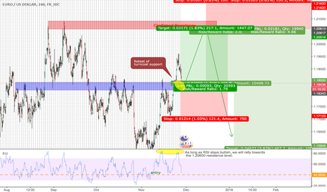 EURUSD: PONTENTIAL CONFIRMED ENTRY LEVELS|H4 & DAILY|LONG & SHORT