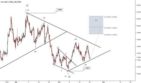EURUSD: ECB to push EURUSD up 150 pips?
