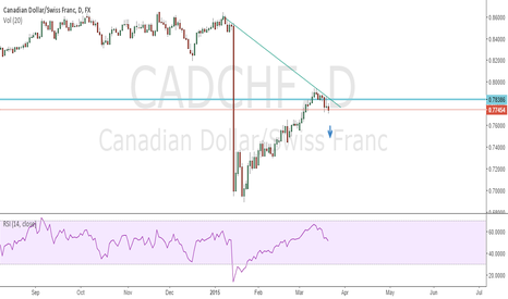 CADCHF: Go short by weekly chart