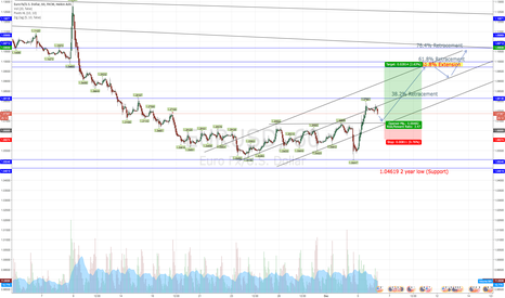 EURUSD: EURUSD Retracement