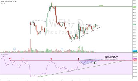 WFM: WFM - Breaking Out of Ascending Triangle