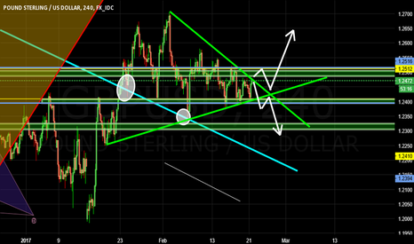 GBPUSD: GBPUSD has a risk free opportunity