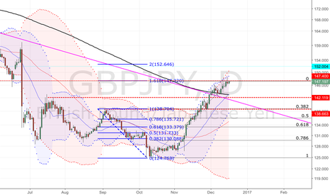 GBPJPY: Upcoming correction ahead