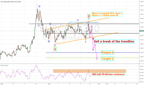EURCAD: Nice sell opportunity EUR/CAD with fractal confirmation