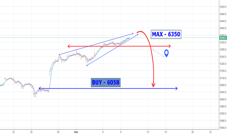 NDX: CARRY PLUS POSITION ABOVE 6295  ---- NDX