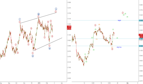 HG1!: copper new advance wave