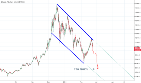BTCUSD: BTCUSD Overall Down Trend Line