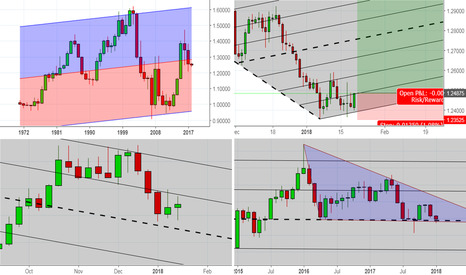 USDCAD: USDCAD, yearly, Monthly, Weekly and daily.