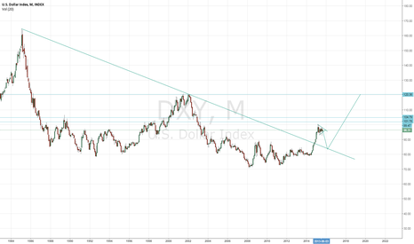 DXY: This is pure speculation. Long Term