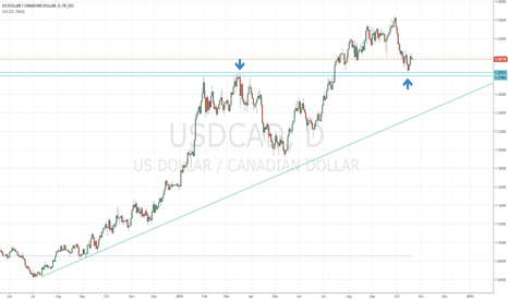 USDCAD: Expecting a dovish BoC? USD/CAD possibly setting up for a pop.