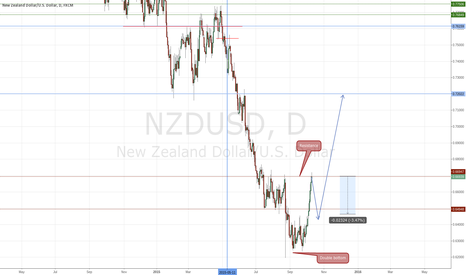 NZDUSD: NZDUSD - short term reversal and long term up trend.