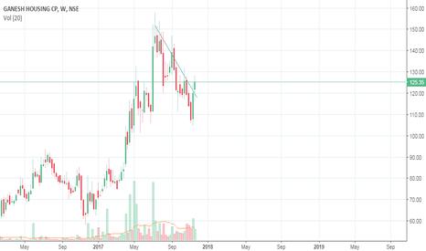 GANESHHOUC: Trend Line Break for Long position