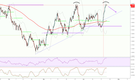EURAUD: Double Top for EURAUD