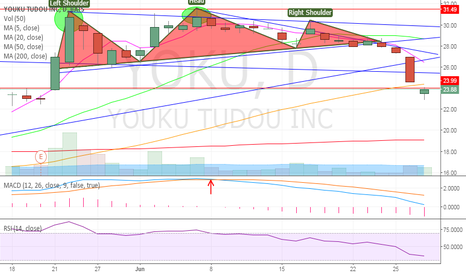 YOKU: H&S, Double Top, Took profits