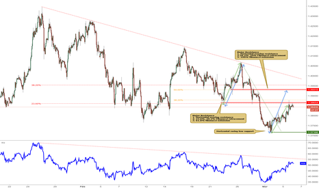GBPUSD: GBPUSD testing its resistance, watch for potential drop!
