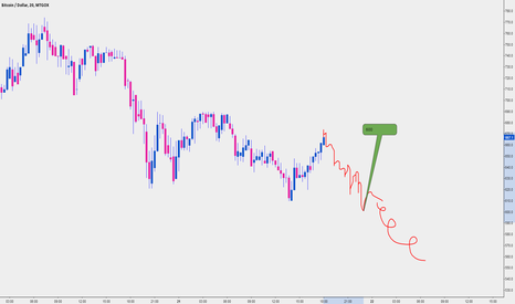 BTCUSD: 600  and under in 5 hours