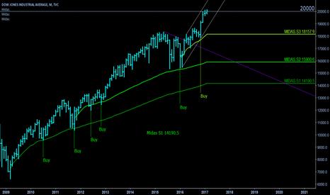 DJI: Dow - Midas S3