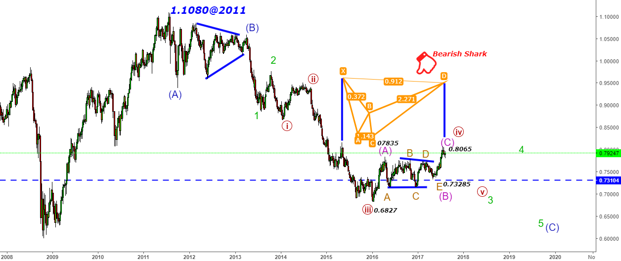 AUDUSD - Be careful of the shark in the waves@0.8065