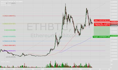 ETHBTC: Etherum Breaking Down