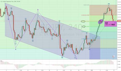 USDJPY: ドル円 4時間チャート: 4波リトレイス中の可能性