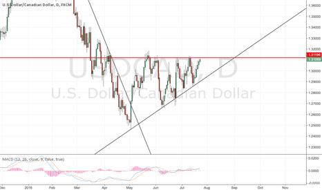 USDCAD: UC trade pending