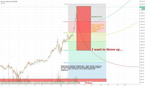 BTCUSD: BTC/USD possible correction levels, paths & percentages.