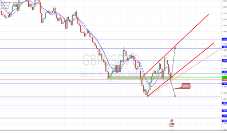 GBPUSD: Trade GBPUSD Carefully