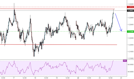 EURUSD: EU - A lot of people trying to buy here