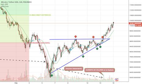 BTCUSDT: Ruptura Triángulo BITC/USDT