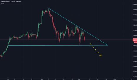 DAX: DAX in a Descending Triangle pattern (TRADEBIRD)